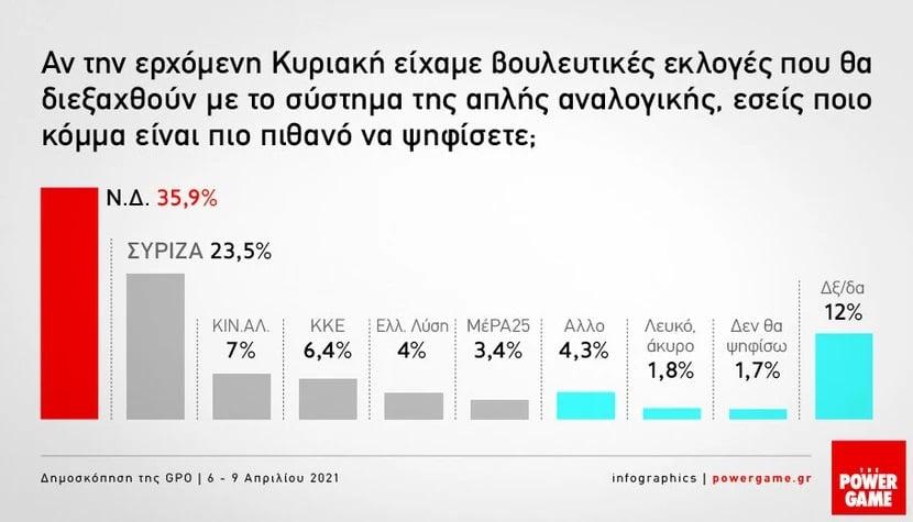 Poll Aprilios 2 04 1 910x521 1