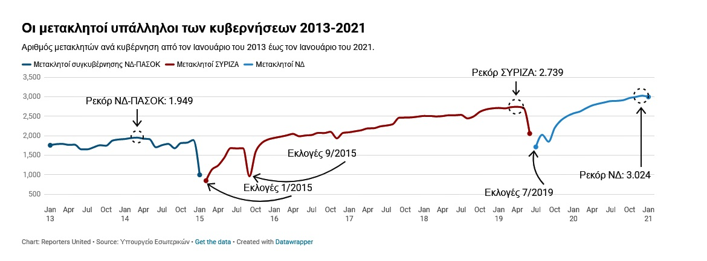 Screenshot 2021 04 06 Μετακλητοί Η ΝΔ σπάει το ρεκόρ του ΣΥΡΙΖΑ ο οποίος είχε σπάσει το ρεκόρ της ΝΔ R•U